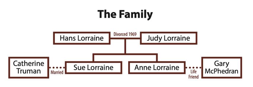 The Lorraine family tree